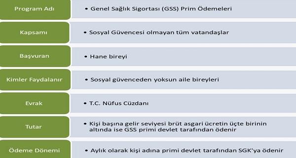 GSS Prim Yardımları
