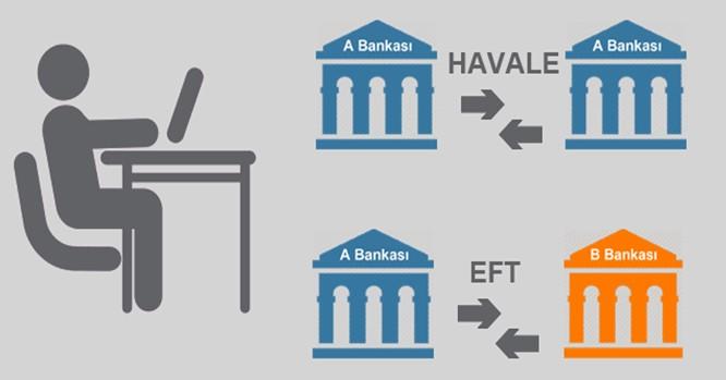 EFT ve Havale arasında farklar vardır.