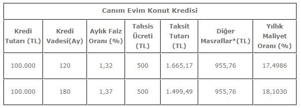 Halkbank Canım Evim Konut Kredisi