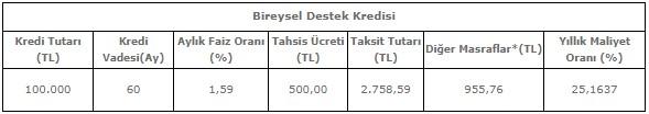 Halkbank Bireysel Destek Kredisi